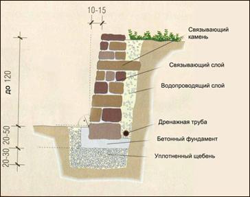схема подпорных стенок